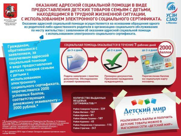 Инфографика о социальных сертификатах в Москве